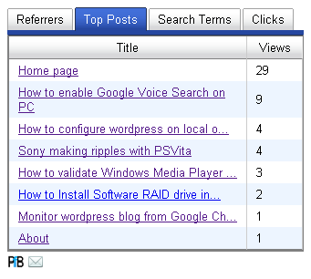 Wordpress Blog stats Monitor wordpress blog from Google Chrome